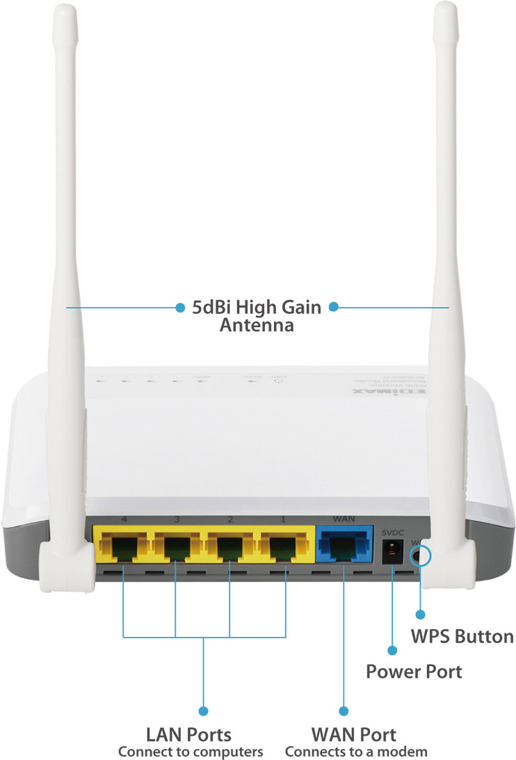 Edimax BR-6428nS V2 N300 Multi-Function Wi-Fi Router Three Essential Networking Tools in One, hardware interface