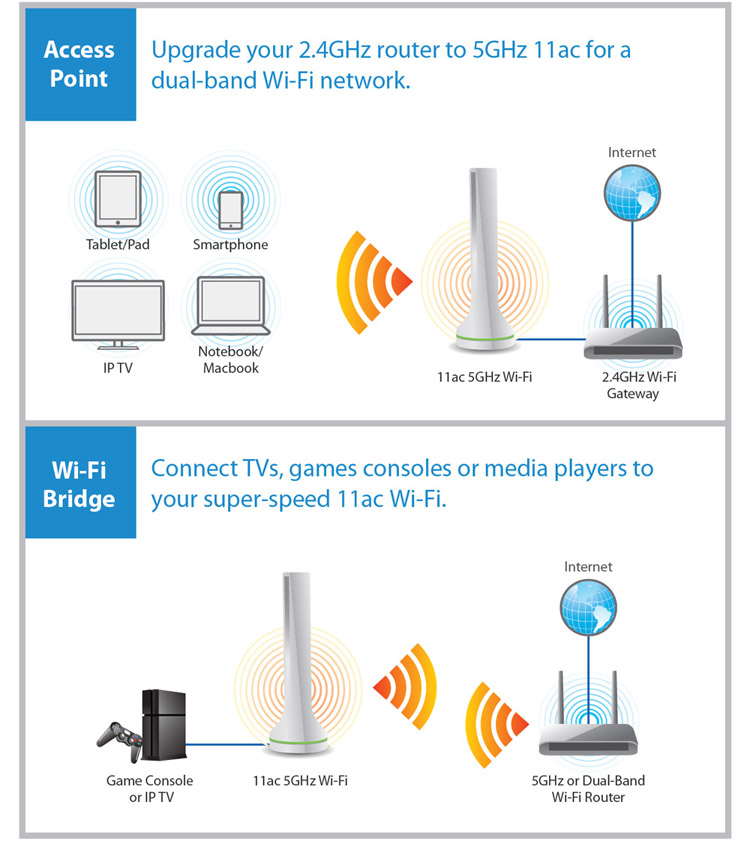 AC450 5GHz Add-On Station,Access Point/Wi-Fi Bridge, Upgrade Your Router to High-Speed 11ac Wi-Fi, application diagram